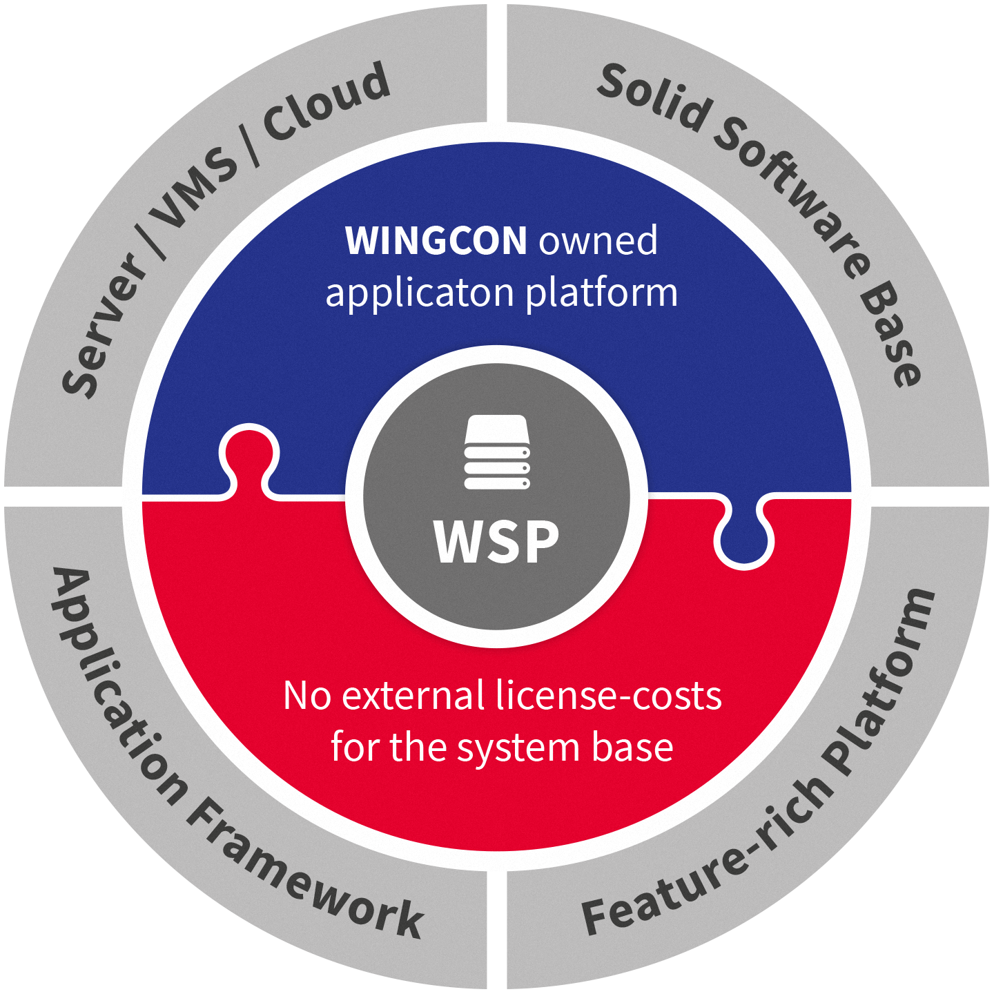 wingcon wsp model